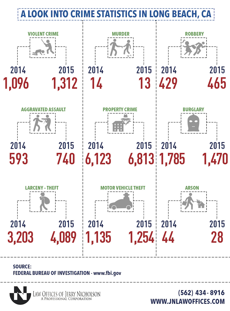 A Look Into Crime Statistics In Long Beach, CA